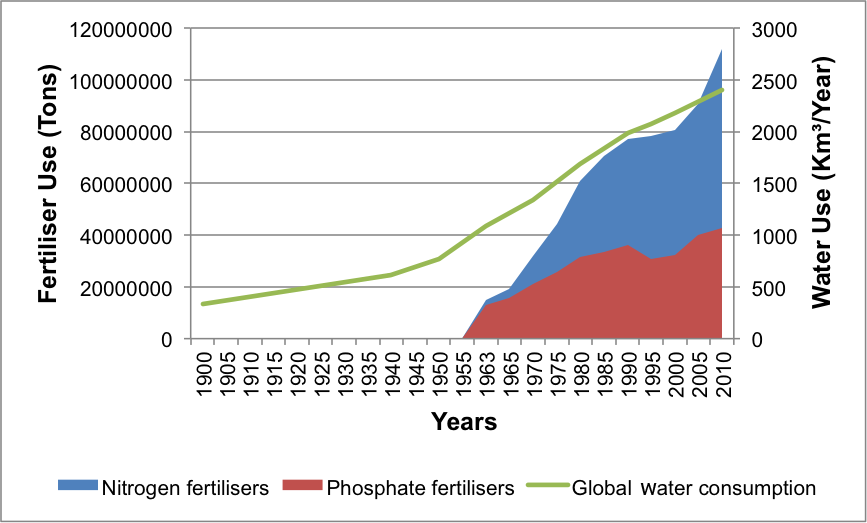 Graph showing world-wide fertiliser use and water consumption