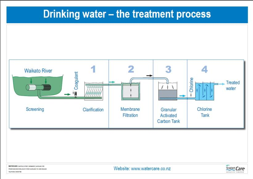 research papers on water treatment plant Treatment plant is operating on physical, chemical and biological treatment method with average waste water in flow of 3mld has been considered for case study the wastewater is analyzed for the major water quality parameters, such as.